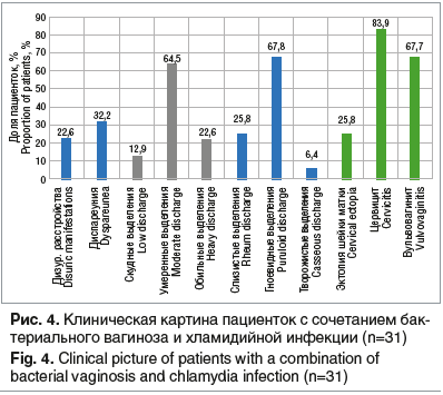 Рис. 4. Клиническая картина пациенток с сочетанием бактериального вагиноза и хламидийной инфекции (n=31)