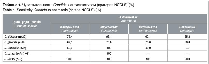 Таблица 1. Чувствительность Candida к антимикотикам (критерии NCCLS) (%)