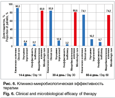 Рис. 6. Клинико-микробиологическая эффективность терапии