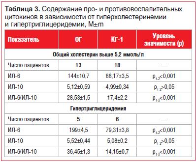 Таблица 3. Содержание про- и противовоспалительных цитокинов в зависимости от гиперхолестеринемии и гипертриглицеридемии, M±m