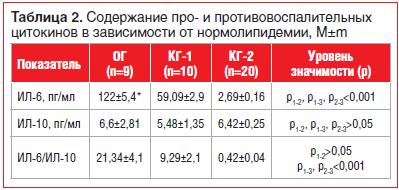 Таблица 2. Содержание про- и противовоспалительных цитокинов в зависимости от нормолипидемии, M±m