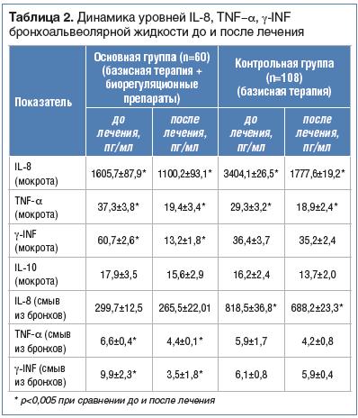 Таблица 2. Динамика уровней IL-8, TNF-α, γ-INF бронхоальвеолярной жидкости до и после лечения