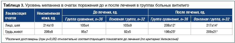 Таблица 3. Уровень меланина в очагах поражения до и после лечения в группах больных витилиго