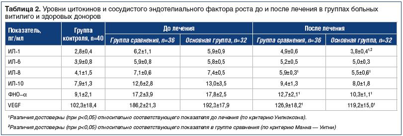 Таблица 2. Уровни цитокинов и сосудистого эндотелиального фактора роста до и после лечения в группах больных витилиго и здоровых доноров