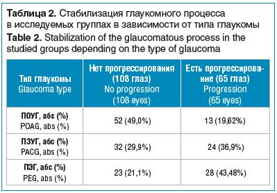 Таблица 2. Стабилизация глаукомного процесса в исследуемых группах в зависимости от типа глаукомы