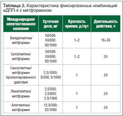Таблица 2. Характеристика фиксированных комбинаций иДПП-4 с метформином