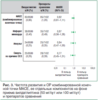 Рис. 3. Частота развития и ОР комбинированной конечной точки МАСЕ, ее отдельных компонентов на фоне приема вилдаглиптина (50 мг/сут или 100 мг/сут) и препаратов сравнения