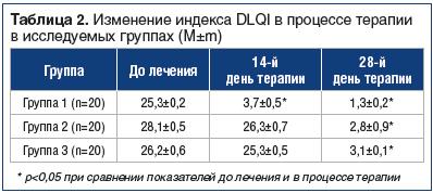 Таблица 2. Изменение индекса DLQI в процессе терапии в исследуемых группах (M±m)