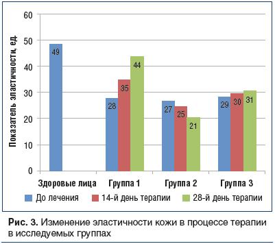 Рис. 3. Изменение эластичности кожи в процессе терапии в исследуемых группах