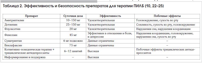 Таблица 2. Эффективность и безопасность препаратов для терапии ПИЛБ [10, 22–25]