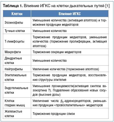 Таблица 1. Влияние ИГКС на клетки дыхательных путей [1]