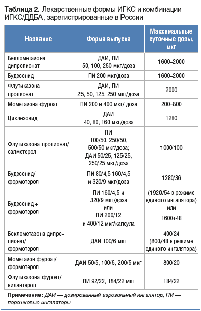 Таблица 2. Лекарственные формы ИГКС и комбинации ИГКС/ДДБА, зарегистрированные в России