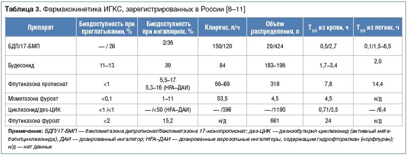 Таблица 3. Фармакокинетика ИГКС, зарегистрированных в России [8–11]