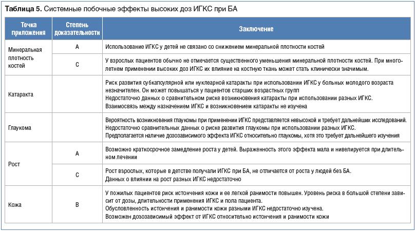 Таблица 5. Системные побочные эффекты высоких доз ИГКС при БА