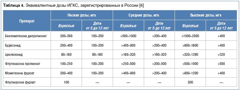 Таблица 4. Эквивалентные дозы ИГКС, зарегистрированных в России [6]