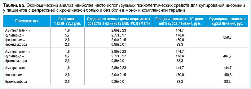 Таблица 2. Экономический анализ наиболее часто используемых психолептических средств для купирования инсомнии у пациентов с депрессией с хронической болью и без боли в моно- и комплексной терапии
