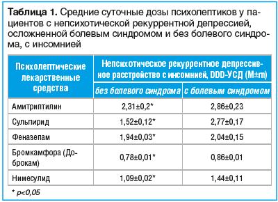 Таблица 1. Средние суточные дозы психолептиков у па- ци ентов с непсихотической рекуррентной депрессией, ослож ненной болевым синдромом и без болевого синдрома, с инсомнией