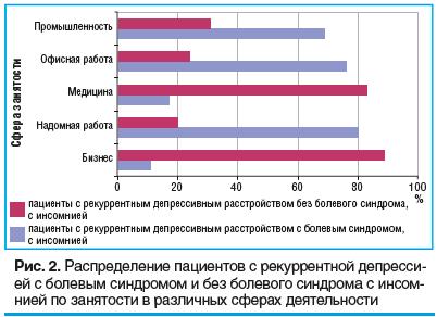 Рис. 2. Распределение пациентов с рекуррентной де прессией с болевым синдромом и без болевого синдро ма с инсомнией по занятости в различных сферах дея тель ности