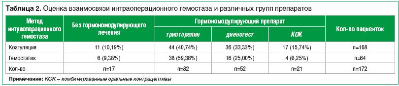 Таблица 2. Оценка взаимосвязи интраоперационного гемостаза и различных групп препаратов