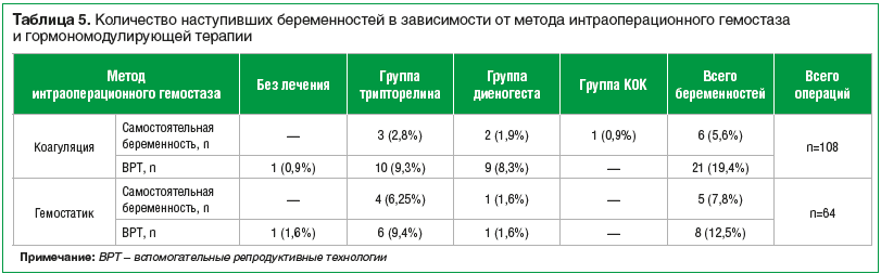 Таблица 5. Количество наступивших беременностей в зависимости от метода интраоперационного гемостаза и гормономодулирующей терапии