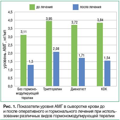 Рис. 1. Показатели уровня АМГ в сыворотке крови до и после оперативного и гормонального лечения при использовании различных видов гормономодулирующей терапии