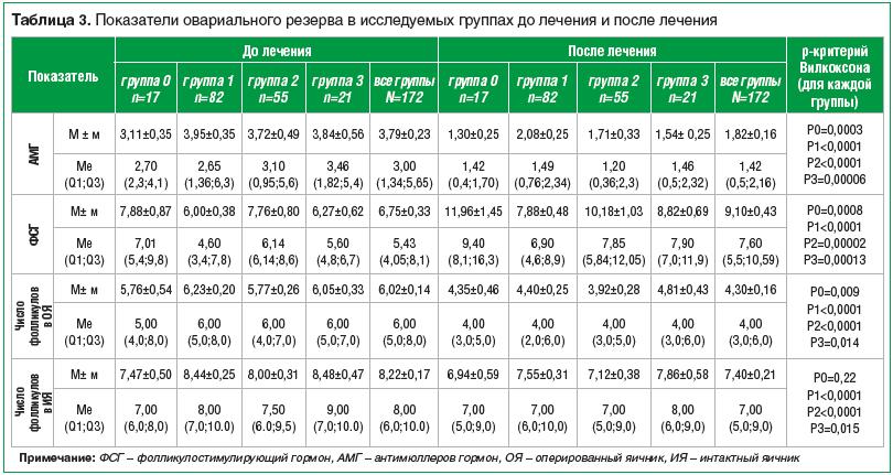 Таблица 3. Показатели овариального резерва в исследуемых группах до лечения и после лечения