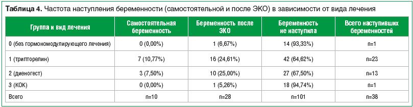 Таблица 4. Частота наступления беременности (самостоятельной и после ЭКО) в зависимости от вида лечения