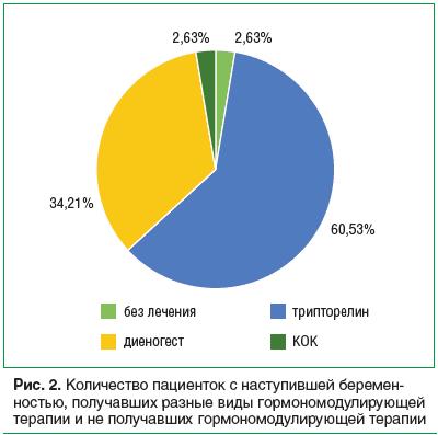 Рис. 2. Количество пациенток с наступившей беремен- ностью, получавших разные виды гормономодулирующей терапии и не получавших гормономодулирующей терапии