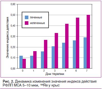 Рис. 2. Динамика изменения значения индекса действия РФЛП МСА 5–10 мкм, 188Re у крыс
