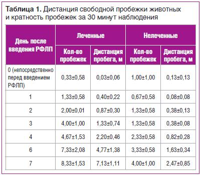 Таблица 1. Дистанция свободной пробежки животных и кратность пробежек за 30 минут наблюдения
