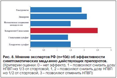 Рис. 8. Мнение экспертов РФ (n=106) об эффективности симптоматических медленно действующих препаратов.
