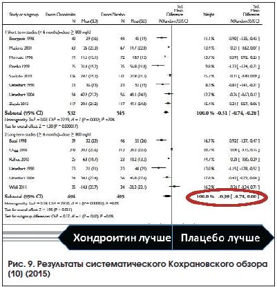 Рис. 9. Результаты систематического Кохрановского обзора [10] (2015)