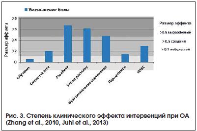 Рис. 3. Степень клинического эффекта интервенций при ОА (Zhang et al., 2010, Juhl et al., 2013)