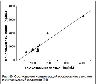 Рис. 10. Соотношение концентраций глюкозамина в плазме и синовиальной жидкости [11]
