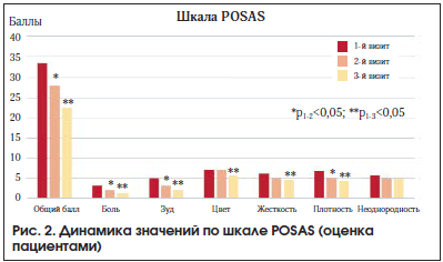 Рис. 2. Динамика значений по шкале POSAS (оценка пациентами)