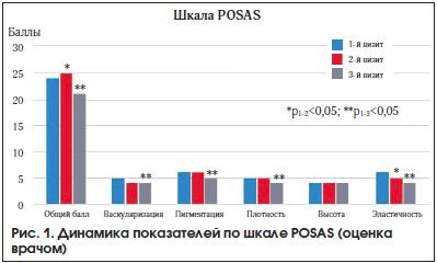 Рис. 1. Динамика показателей по шкале POSAS (оценка врачом)
