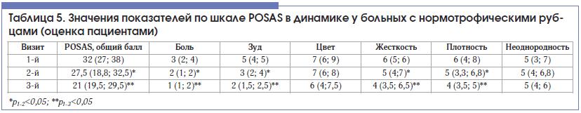 Таблица 5. Значения показателей по шкале POSAS в динамике у больных с нормотрофическими рубцами (оценка пациентами)