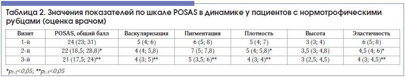 Таблица 2. Значения показателей по шкале POSAS в динамике у пациентов с нормотрофическими рубцами (оценка врачом)