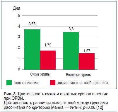 Рис. 3. Длительность сухих и влажных хрипов в легких при ОРВИ. Достоверность различия показателей между группами рассчитана по критерию Манна — Уитни, p<0,05 [12]