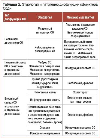 Таблица 2. Этиология и патогенез дисфункции сфинктера Одди