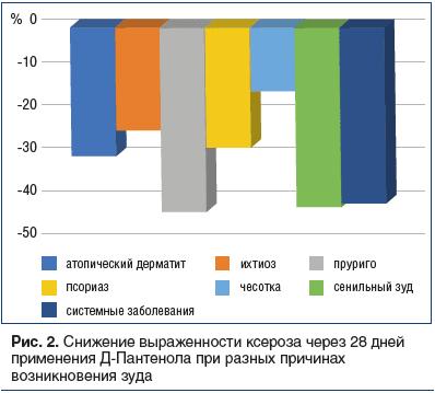 Рис. 2. Снижение выраженности ксероза через 28 дней применения Д-Пантенола при разных причинах возникновения зуда
