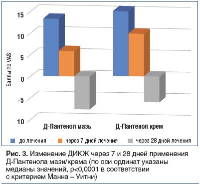 Рис. 3. Изменение ДИКЖ через 7 и 28 дней применения Д-Пантенола мази/крема (по оси ординат указаны медианы значений, р<0,0001 в соответствии с критерием Манна – Уитни)