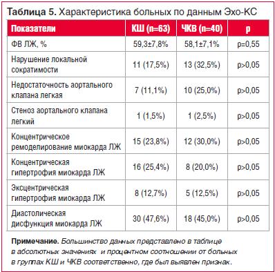 Таблица 5. Характеристика больных по данным Эхо-КС