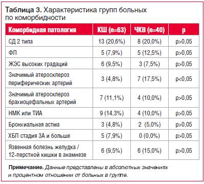 Таблица 3. Характеристика групп больных по коморбидности