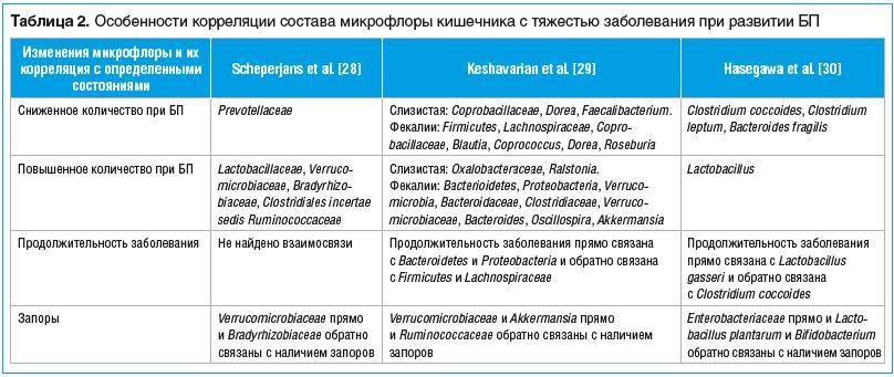Таблица 2. Особенности корреляции состава микрофлоры кишечника с тяжестью заболевания при развитии БП