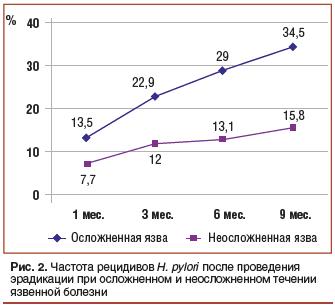 Рис. 2. Частота рецидивов H. pylori после проведения эрадикации при осложненном и неосложненном течении язвенной болезни