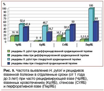 Рис. 9. Частота выявления H. pylori и рецидивов язвенной болезни в отдаленные сроки (от 1 года до 3 лет) при часто рецидивирующей язве (ЧрЯБ), язвенных кровотечениях (КрЯБ), стенозах (СтЯБ) и перфоративной язве (ПерЯБ)