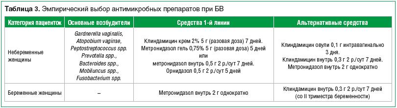Таблица 3. Эмпирический выбор антимикробных препаратов при БВ