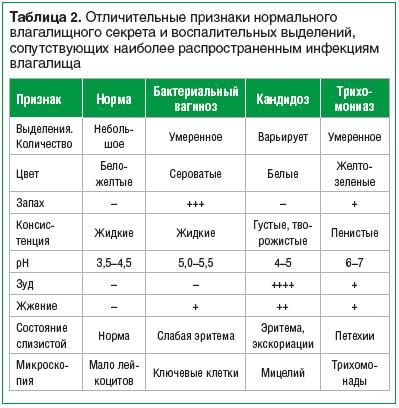 Таблица 2. Отличительные признаки нормального влагалищного секрета и воспалительных выделений, сопутствующих наиболее распространенным инфекциям влагалища