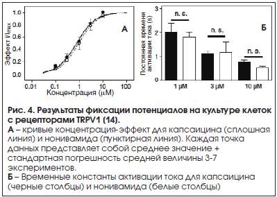Рис. 4. Результаты фиксации потенциалов на культуре клеток с рецепторами TRPV1 [14].